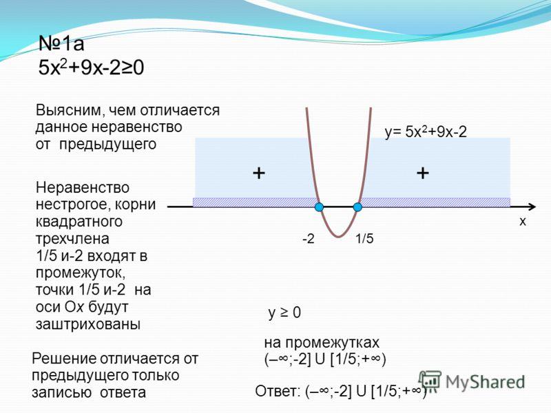 + + 1а 5x 2 +9x-20 у 0 Ответ: (–;-2] U [1/5;+) y= 5x 2 +9x-2 на промежутках (–;-2] U [1/5;+) х 1/5-2 Выясним, чем отличается данное неравенство от предыдущего Неравенство нестрогое, корни квадратного трехчлена 1/5 и-2 входят в промежуток, точки 1/5 и