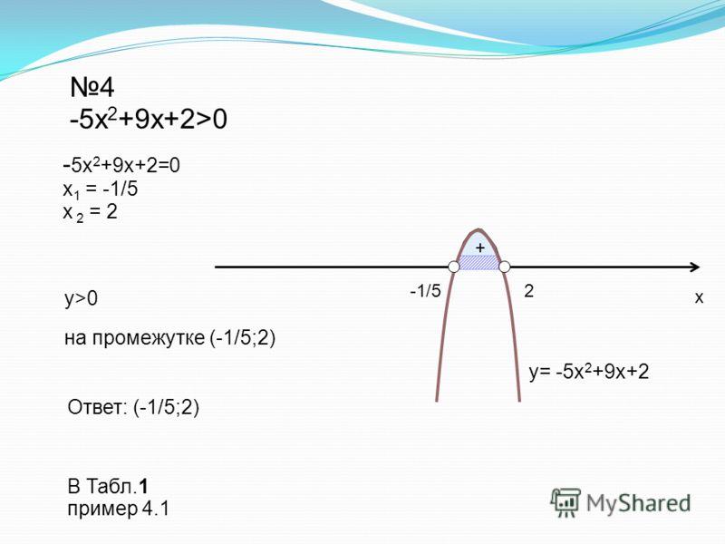+ 4 -5x 2 +9x+2>0 - 5x 2 +9x+2=0 х 1 = -1/5 х 2 = 2 у>0 Ответ: (-1/5;2) y= -5x 2 +9x+2 на промежутке (-1/5;2) х 2-1/5 В Табл.1 пример 4.1