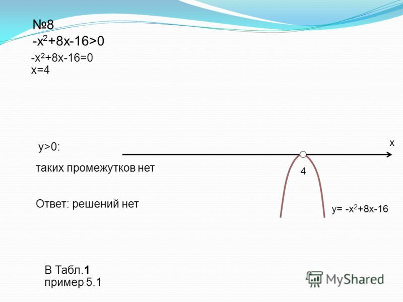 Ответ: решений нет 8 -х 2 +8х-16>0 y>0: y= -х 2 +8х-16 -х 2 +8х-16=0 x=4 таких промежутков нет х 4 В Табл.1 пример 5.1