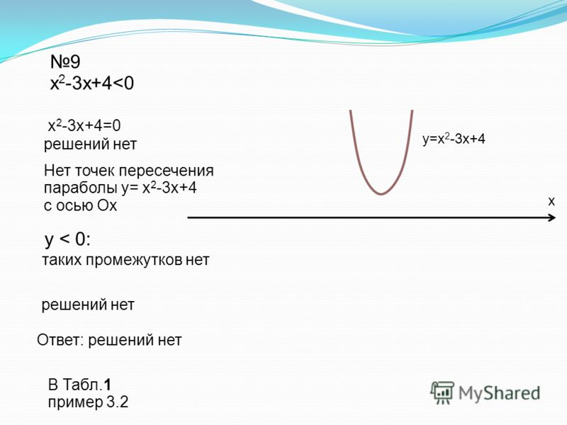 Ответ: решений нет 9 х 2 -3х+4