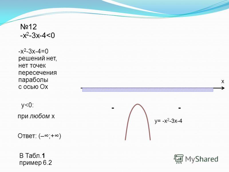 Ответ: (–;+) 12 -х 2 -3х-4