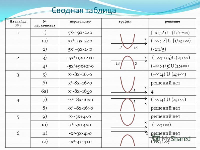 Сводная таблица На слайде 9 неравенства неравенствографикрешение 11)5x 2 +9x-2>0 (–;-2) U (1/5;+) 1а)5x 2 +9x-20(–;-2] U [1/5;+) 2)5x 2 +9x-20(–;4) U (4;+) 6)х 2 -8х+16