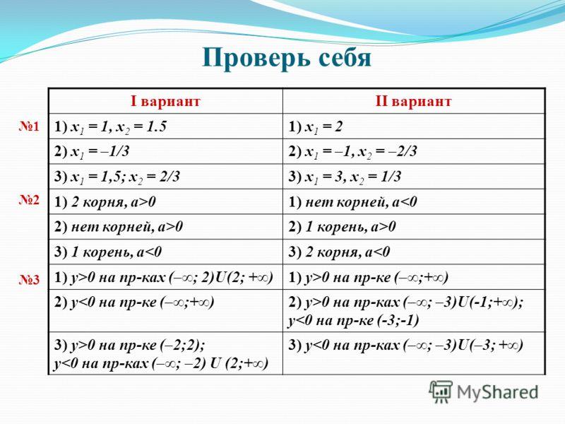 Проверь себя 2 1 I вариантII вариант 1) х 1 = 1, x 2 = 1.51) х 1 = 2 2) х 1 = –1/32) х 1 = –1, x 2 = –2/3 3) х 1 = 1,5; x 2 = 2/33) х 1 = 3, x 2 = 1/3 1) 2 корня, a>01) нет корней, а02) 1 корень, а>0 3) 1 корень, а0 на пр-ке (–;+) 2) у0 на пр-ках (–;