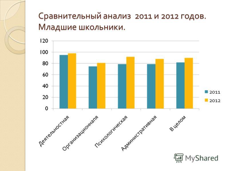 Сравнительный анализ 2011 и 2012 годов. Младшие школьники.