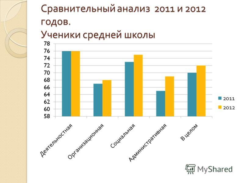Сравнительный анализ 2011 и 2012 годов. Ученики средней школы