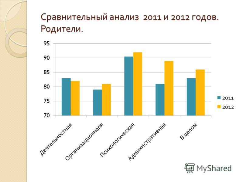 Сравнительный анализ 2011 и 2012 годов. Родители.