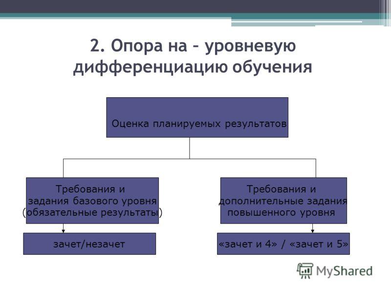 2. Опора на – уровневую дифференциацию обучения Оценка планируемых результатов Требования и задания базового уровня (обязательные результаты) Требования и дополнительные задания повышенного уровня зачет/незачет«зачет и 4» / «зачет и 5»