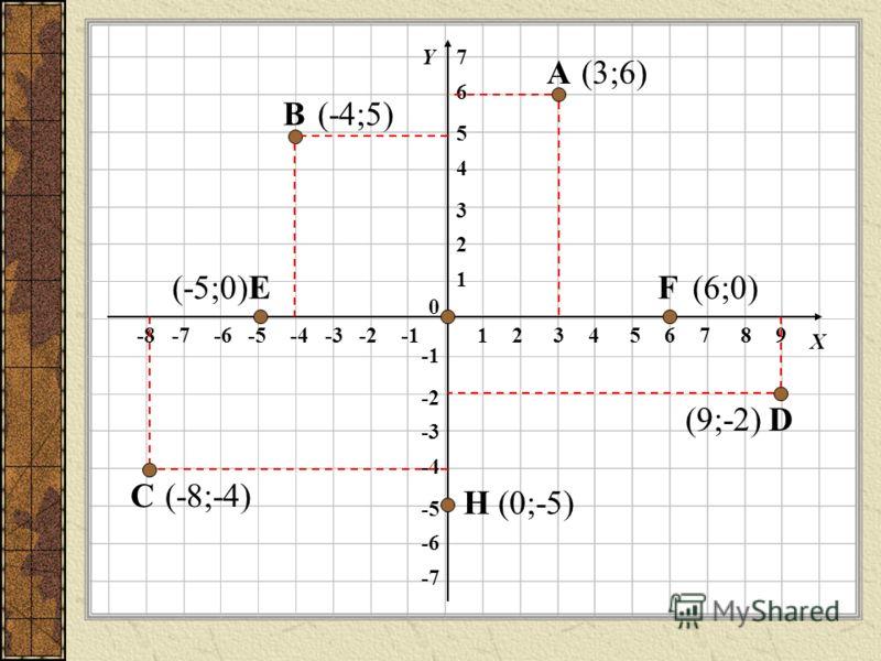 12345678-8-7-6-5-4-3-2 1 2 3 4 5 6 -6 -5 -4 -3 -2 -7 0 Х Y 9 7 А В С D EF H (3;6) (-4;5) (-8;-4) (9;-2) (-5;0)(6;0) (0;-5)