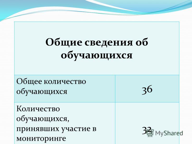 Общие сведения об обучающихся Общее количество обучающихся 36 Количество обучающихся, принявших участие в мониторинге 32
