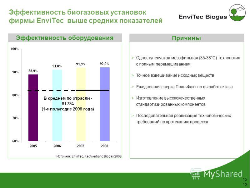 53 148 38 208 116 169 87 165 197 142 211 226 199 13 Эффективность биогазовых установок фирмы EnviTec выше средних показателей Эффективность оборудования Источник: EnviTec, Fachverband Biogas 2008 Одноступенчатая мезофильная (35-38°C) технология с пол