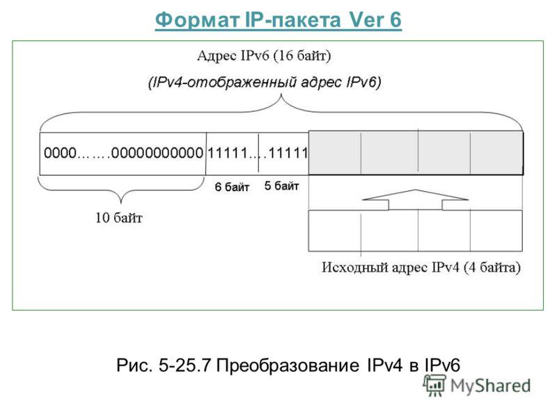 Формат IP-пакета Ver 6 Рис. 5-25.7 Преобразование IPv4 в IPv6