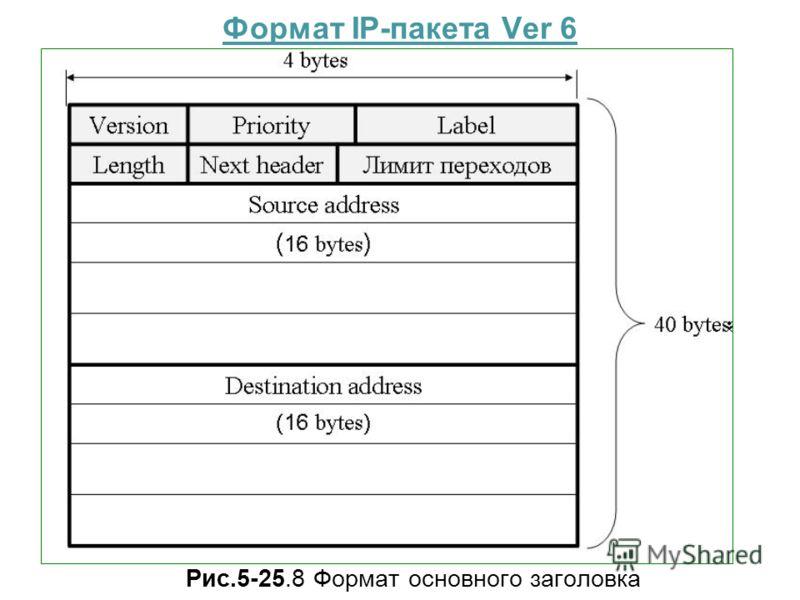 Формат IP-пакета Ver 6 Рис.5-25.8 Формат основного заголовка