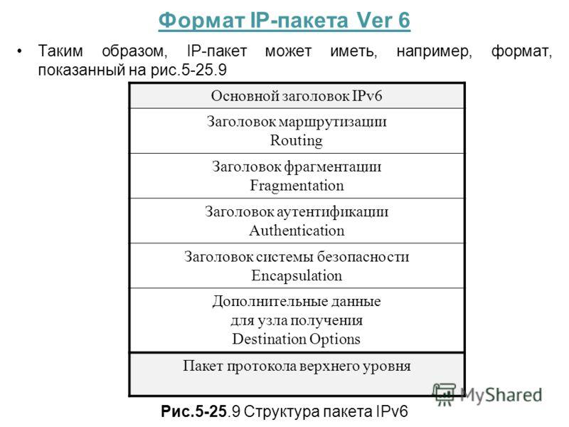 Формат IP-пакета Ver 6 Таким образом, IP-пакет может иметь, например, формат, показанный на рис.5-25.9 Рис.5-25.9 Структура пакета IPv6 Основной заголовок IPv6 Заголовок маршрутизации Routing Заголовок фрагментации Fragmentation Заголовок аутентифика