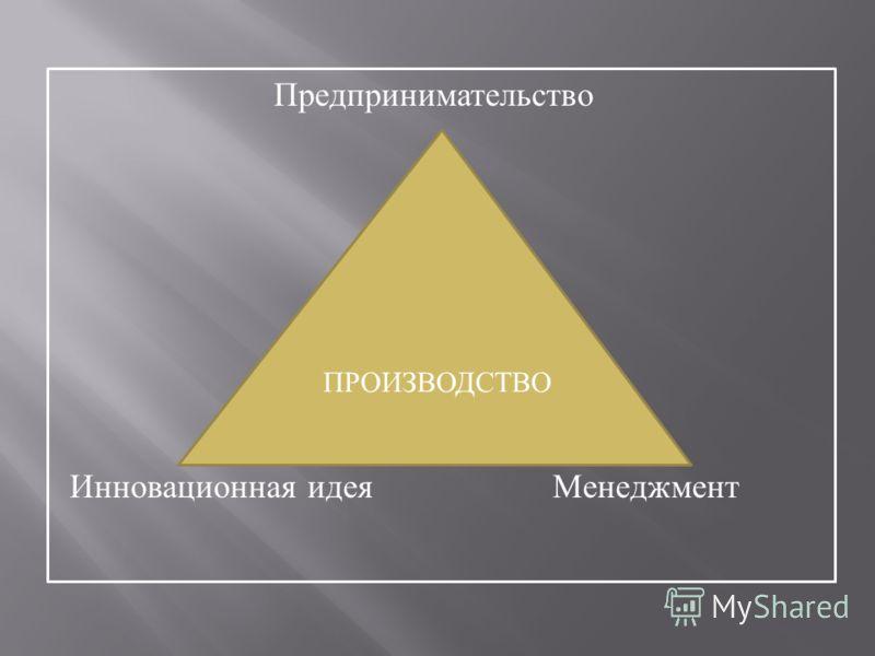 Предпринимательство Инновационная идея Менеджмент ПРОИЗВОДСТВО