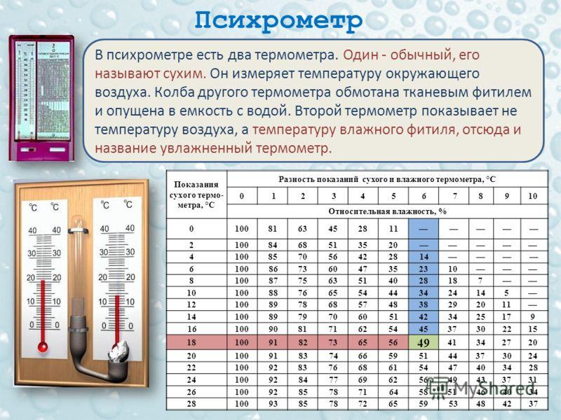 Психрометр В психрометре есть два термометра. Один - обычный, его называют сухим. Он измеряет температуру окружающего воздуха. Колба другого термометра обмотана тканевым фитилем и опущена в емкость с водой. Второй термометр показывает не температуру
