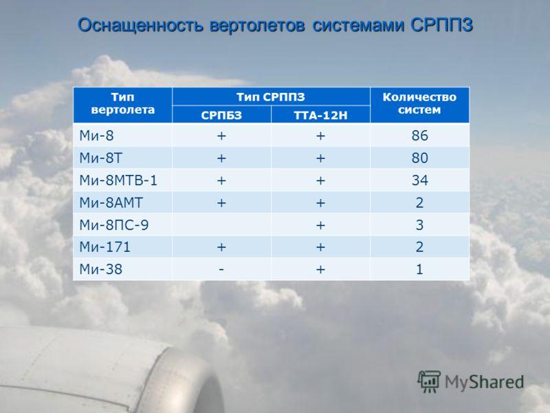 Тип вертолета Тип СРППЗКоличество систем СРПБЗTTA-12H Ми-8++86 Ми-8Т++80 Ми-8МТВ-1++34 Ми-8АМТ++2 Ми-8ПС-9+3 Ми-171++2 Ми-38-+1 Оснащенность вертолетов системами СРППЗ