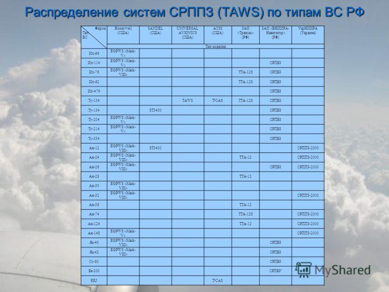 Распределение систем СРППЗ (TAWS) по типам ВС РФ Фирма Тип ВС Honeywell (США) SANDEL (США) UNIVERSAL AVIONICS (США) ACSS (США) ЗАО «Транзас» (РФ) ЗАО «ВНИИРА- Навигатор» (РФ) УкрНИИРА (Украина) Тип изделия Ил-96 EGPWS «Mark- V» Ил-114 EGPWS «Mark- V»
