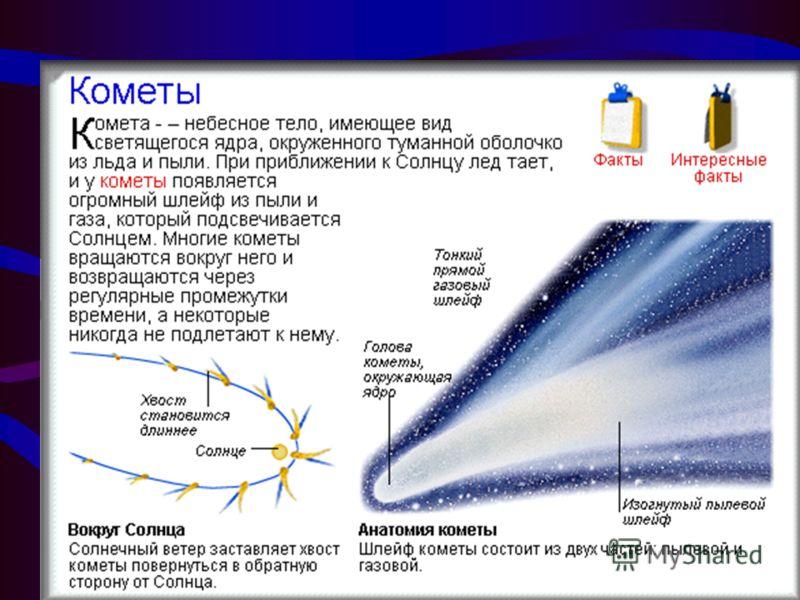 КОМЕТЫ. Кометы - это небесные тела, которые становятся всё ярче и ярче по мере приблежения к Солнцу, обзаводясь на это время длинными и также очень яркими хвостами. Ядра комет – это небольшие (поперечником 5 – 10 км)тела, состоящие в основном из водя