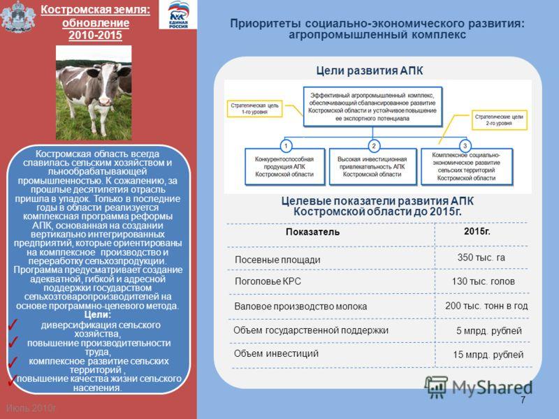 Приоритеты социально-экономического развития: агропромышленный комплекс 7 Костромская область всегда славилась сельским хозяйством и льнообрабатывающей промышленностью. К сожалению, за прошлые десятилетия отрасль пришла в упадок. Только в последние г