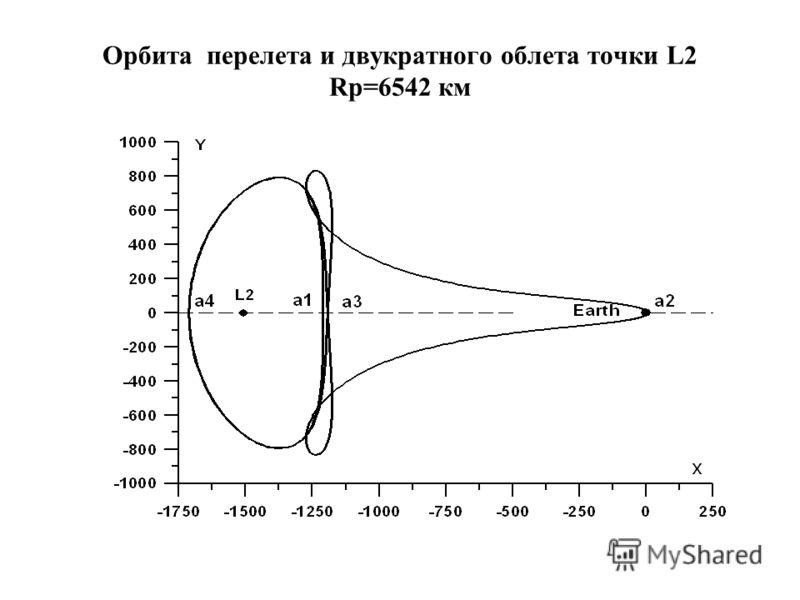 Орбита перелета и двукратного облета точки L2 Rp=6542 км