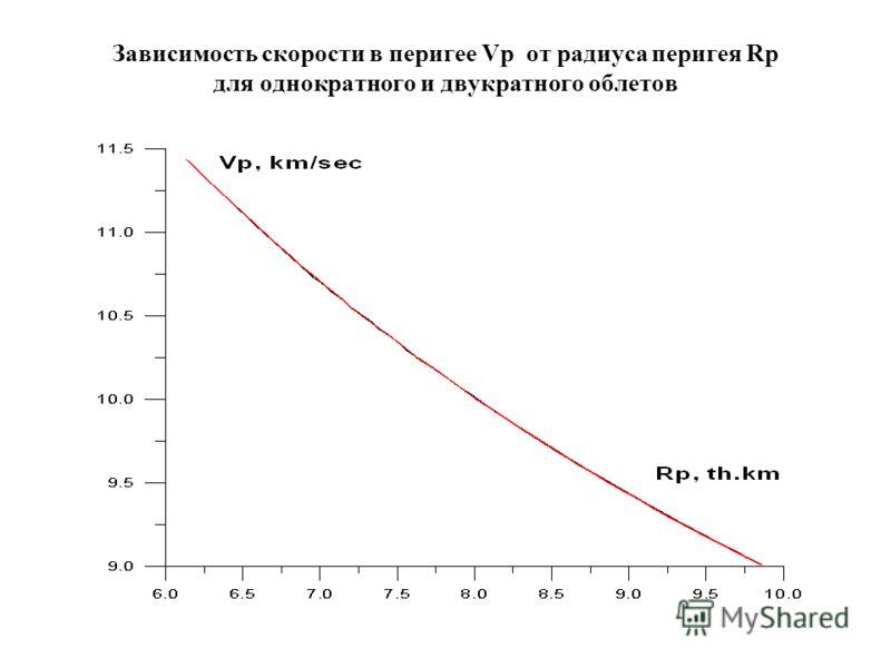 Зависимость скорости в перигее Vp от радиуса перигея Rp для однократного и двукратного облетов