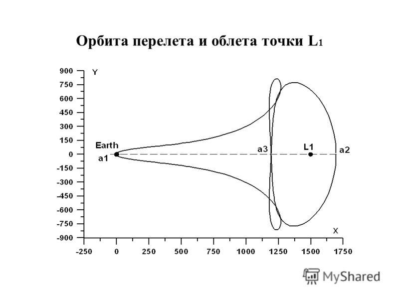 Орбита перелета и облета точки L 1