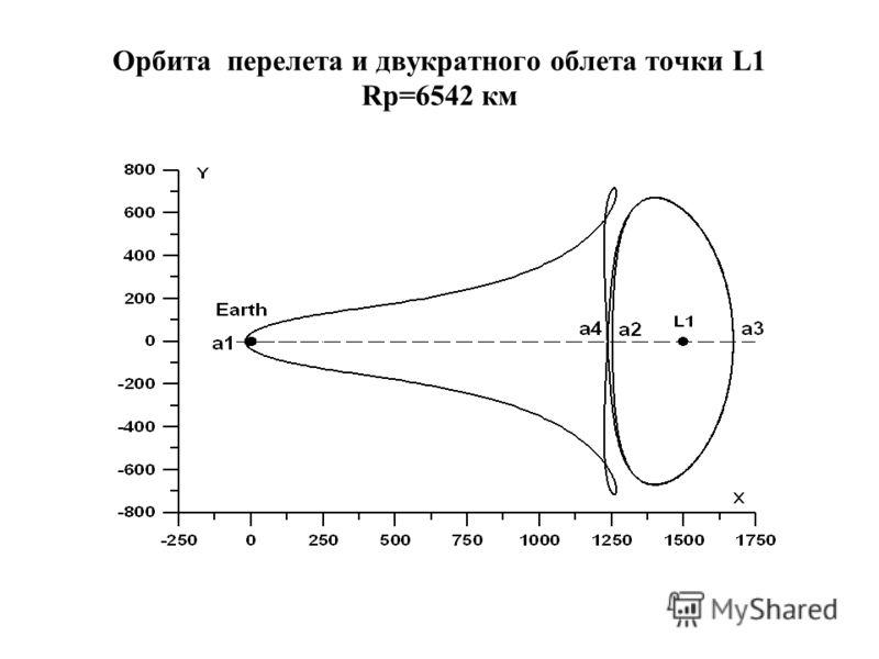 Орбита перелета и двукратного облета точки L1 Rp=6542 км