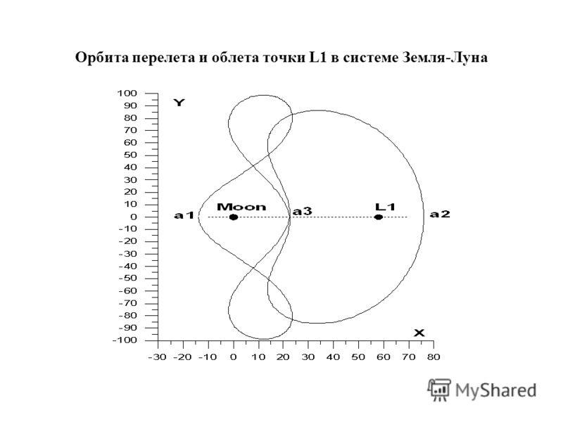 Орбита перелета и облета точки L1 в системе Земля-Луна
