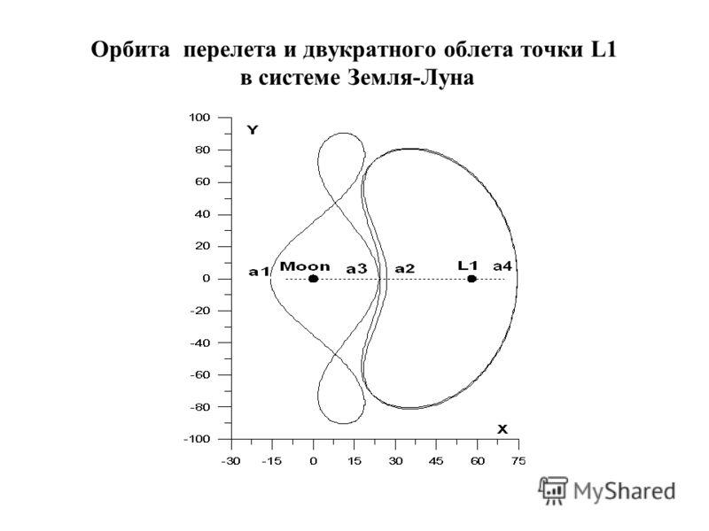 Орбита перелета и двукратного облета точки L1 в системе Земля-Луна