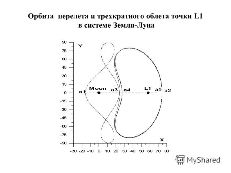 Орбита перелета и трехкратного облета точки L1 в системе Земля-Луна
