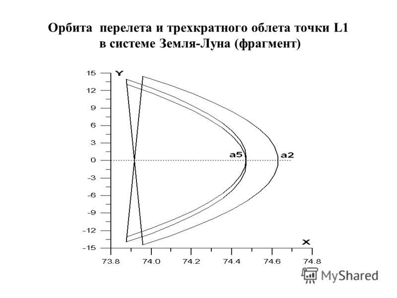 Орбита перелета и трехкратного облета точки L1 в системе Земля-Луна (фрагмент)