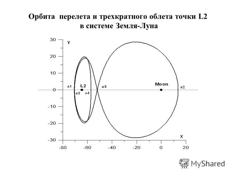 Орбита перелета и трехкратного облета точки L2 в системе Земля-Луна