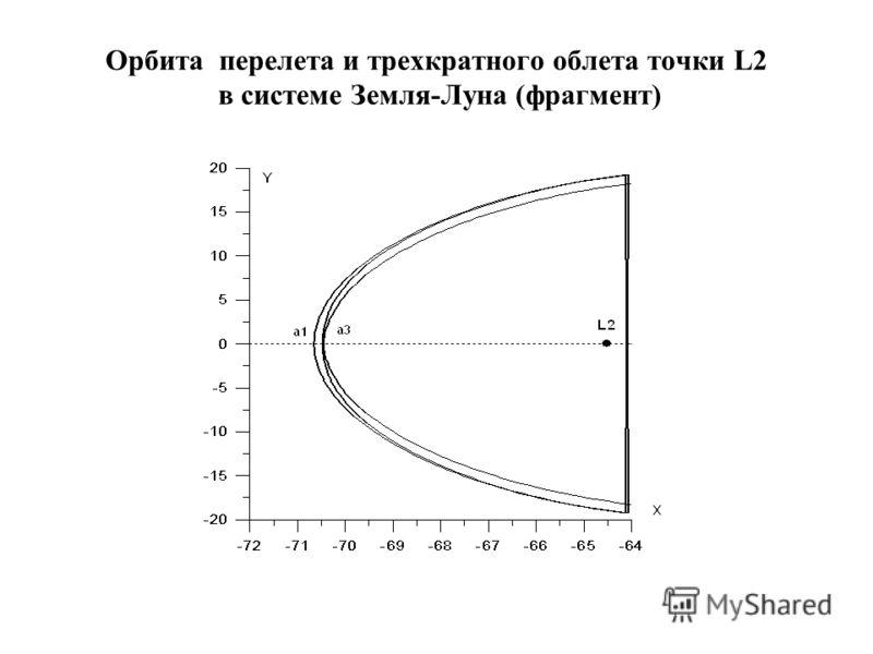 Орбита перелета и трехкратного облета точки L2 в системе Земля-Луна (фрагмент)