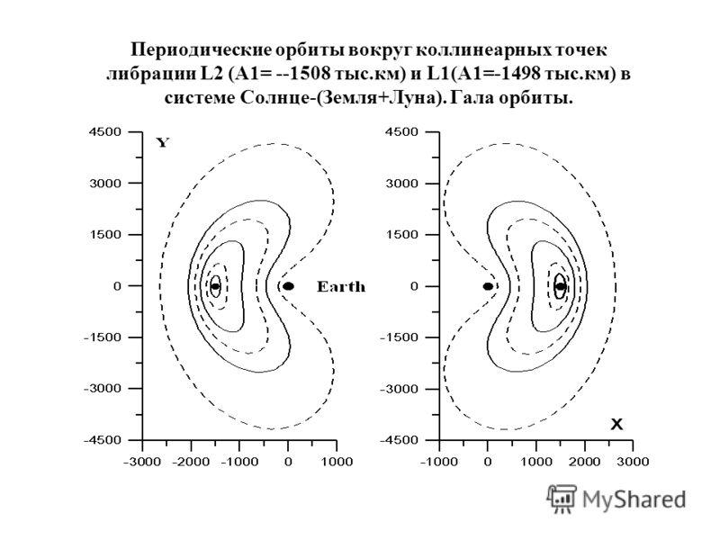 Периодические орбиты вокруг коллинеарных точек либрации L2 (A1= --1508 тыс.км) и L1(A1=-1498 тыс.км) в системе Солнце-(Земля+Луна). Гала орбиты.