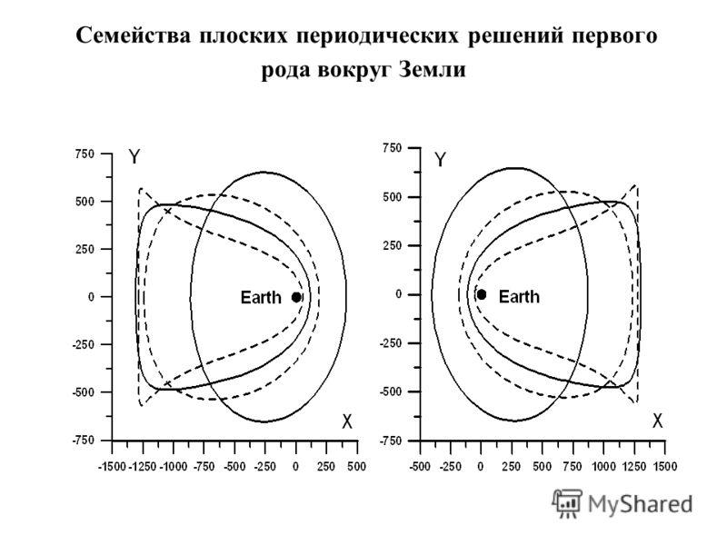 Семейства плоских периодических решений первого рода вокруг Земли