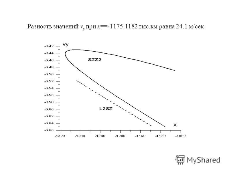 Разность значений v y при x==-1175.1182 тыс.км равна 24.1 м/сек