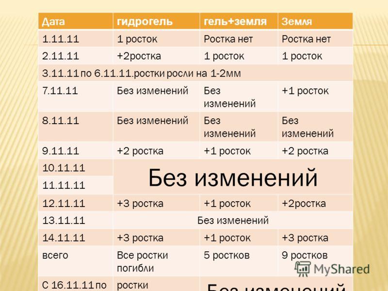 Дата гидрогельгель+земля Земля 1.11.111 ростокРостка нет 2.11.11+2ростка1 росток 3.11.11 по 6.11.11.ростки росли на 1-2мм 7.11.11Без изменений +1 росток 8.11.11Без изменений 9.11.11+2 ростка+1 росток+2 ростка 10.11.11 Без изменений 11.11.11 12.11.11+