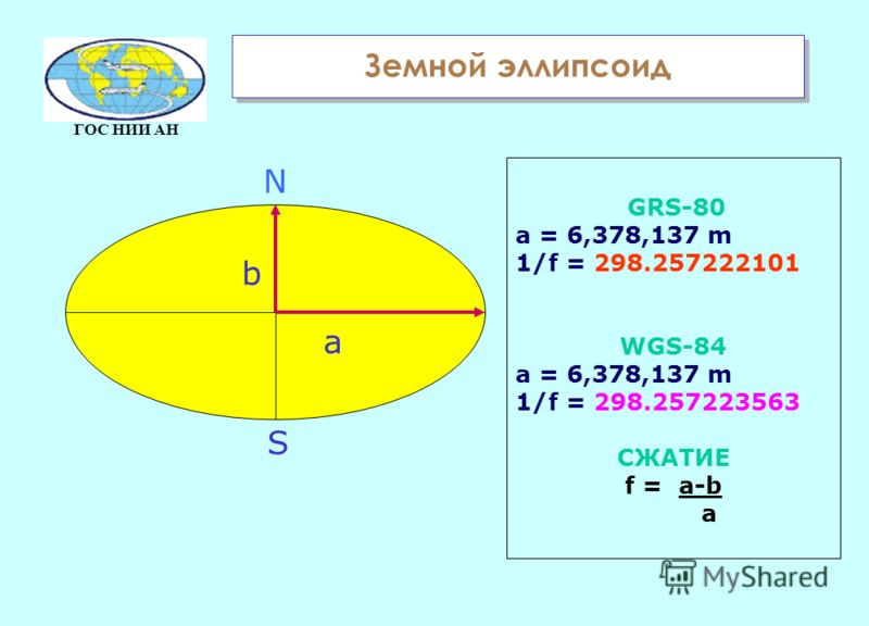ГОС НИИ АН GRS-80 a = 6,378,137 m 1/f = 298.257222101 WGS-84 a = 6,378,137 m 1/f = 298.257223563 СЖАТИЕ f = a-b a b a N S Земной эллипсоид