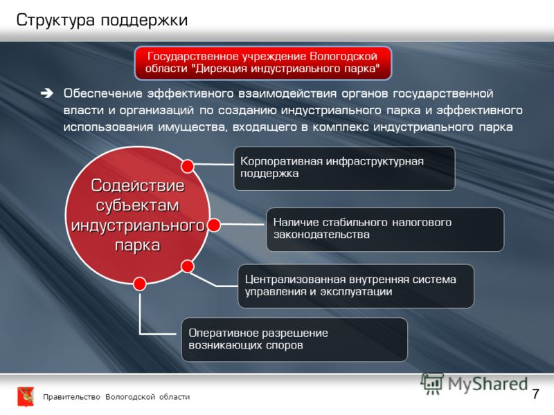 Правительство Вологодской области 7 7 7 Содействиесубъектаминдустриальногопарка Централизованная внутренняя система управления и эксплуатации Наличие стабильного налогового законодательства Корпоративная инфраструктурная поддержка Оперативное разреше