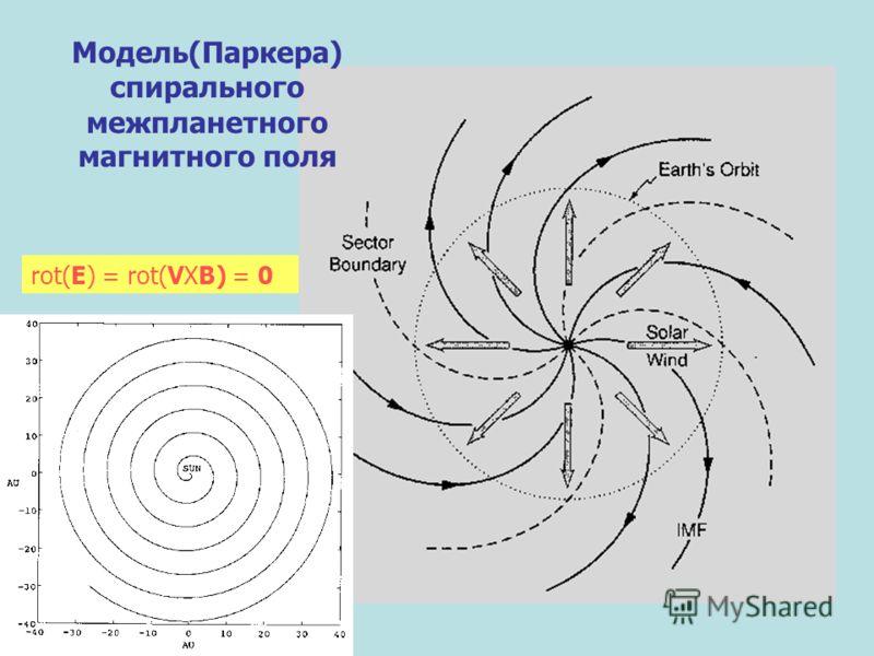 Slide 23 Модель(Паркера) спирального межпланетного магнитного поля rot(E) = rot(VXB) = 0