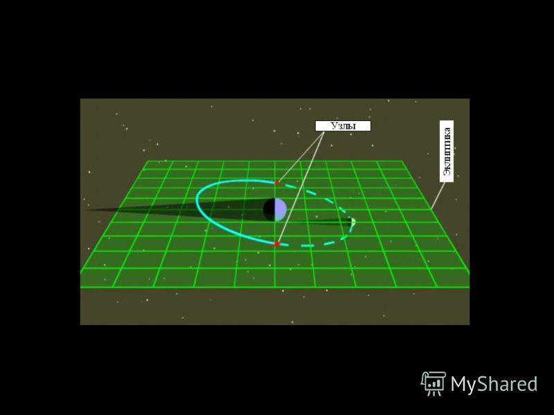 Slide 46 1. Угол наклона орбиты Луны к плоскости эклиптики равен 5° 2. Луна пересекает плоскость эклиптики в двух точках (узлах), в которых возможны затмения. О прецессии орбиты Луны относительно плоскости эклиптики