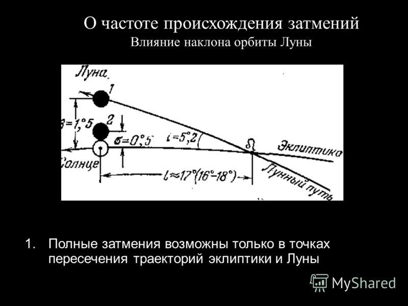 Slide 47 1.Полные затмения возможны только в точках пересечения траекторий эклиптики и Луны О частоте происхождения затмений Влияние наклона орбиты Луны