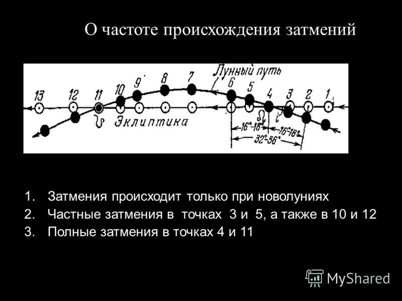 Slide 48 1.Затмения происходит только при новолуниях 2.Частные затмения в точках 3 и 5, а также в 10 и 12 3.Полные затмения в точках 4 и 11 О частоте происхождения затмений