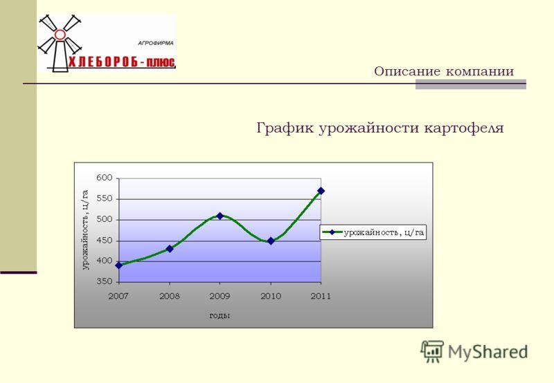 График урожайности картофеля Описание компании