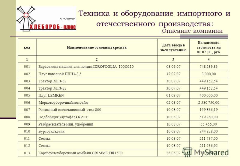 кодНаименование основных средств Дата ввода в эксплуатацию Балансовая стоимость на 01.07.11., руб. 1234 001Барабанная машина для полива IDROFOGLIA 100G21008.06.07748 289,83 002Плуг навесной ПЛН3-3,517.07.073 000,00 003Трактор МТЗ-8230.07.07449 152,54