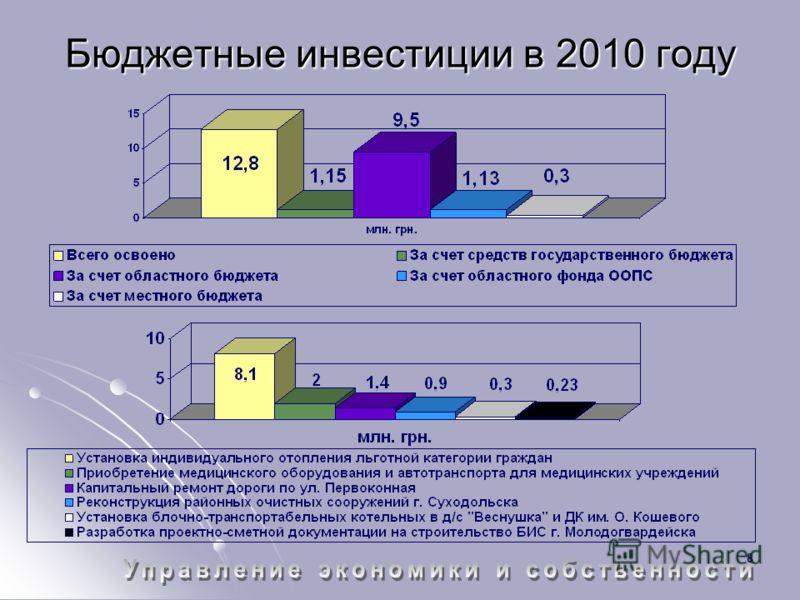 8 Бюджетные инвестиции в 2010 году