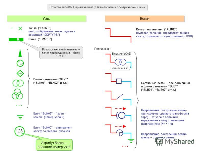 Объекты AutoCAD, применяемые для выполнения электрической схемы Узлы Шина (TRACE) 123 Блоки с именами BLN* (BLN01, BLN02 и т.д.) Атрибут блока – внешний номер узла Ветви Ветвь - полилиния (PLINE) (нулевая толщина определяет линию связи, отличная от н