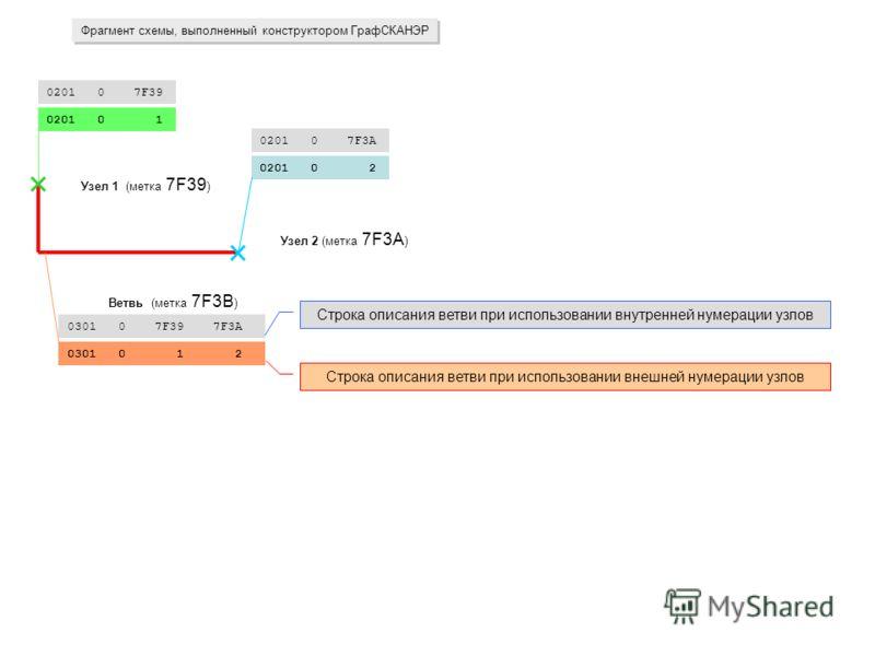 Узел 2 (метка 7F3A ) 0201 0 7F3A 0201 0 2 0201 0 7F39 0201 0 1 Узел 1 (метка 7F39 ) 0301 0 7F39 7F3A 0301 0 1 2 Ветвь (метка 7F3B ) Фрагмент схемы, выполненный конструктором ГрафСКАНЭР Строка описания ветви при использовании внутренней нумерации узло