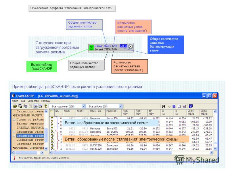 Объяснение эффекта стягивания электрической сети Статусное окно при загруженной программе расчета режима Общее количество заданных ветвей Общее количество заданных узлов Количество расчетных узлов (после стягивания) Количество расчетных ветвей (после