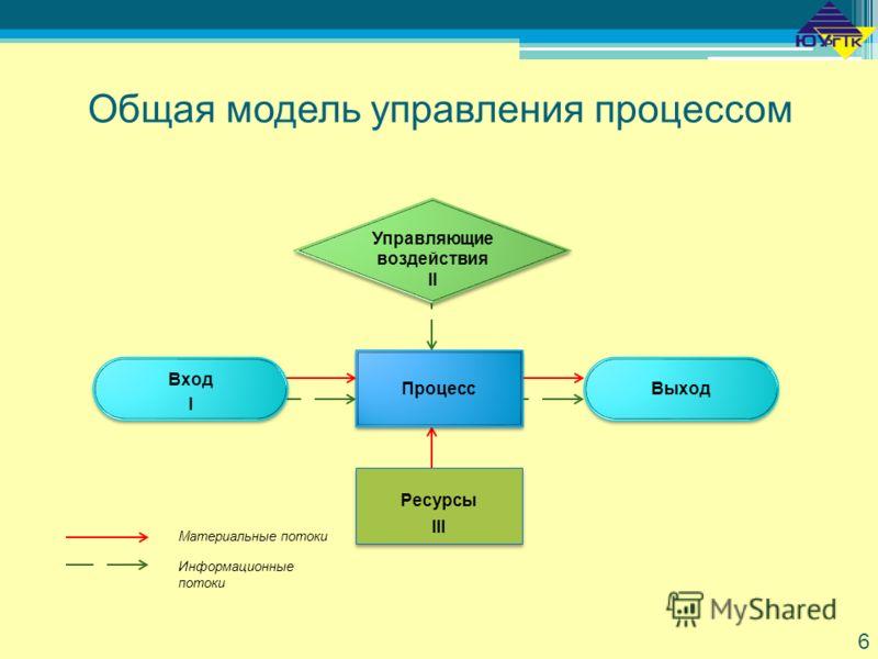 Общая модель управления процессом Управляющие воздействия II Управляющие воздействия II Процесс Выход Ресурсы III Ресурсы III Вход I Вход I Материальные потоки Информационные потоки 6